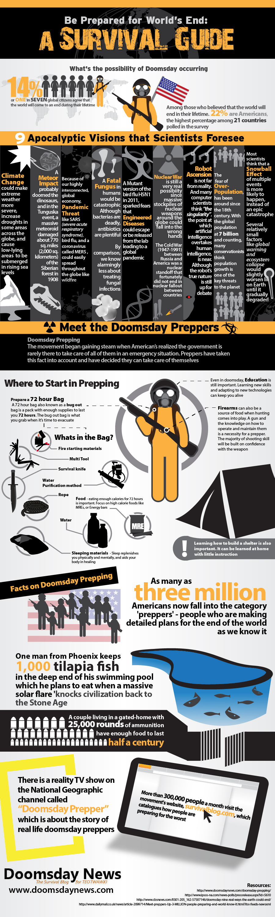 Our own doomsday survival info-graphic