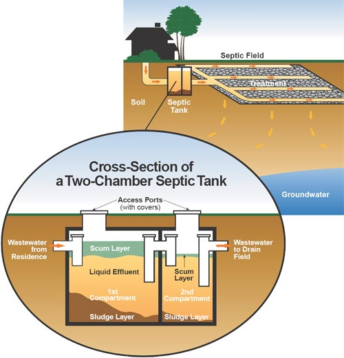 Living off the grid can it be done doomsday news for How to build a septic tank